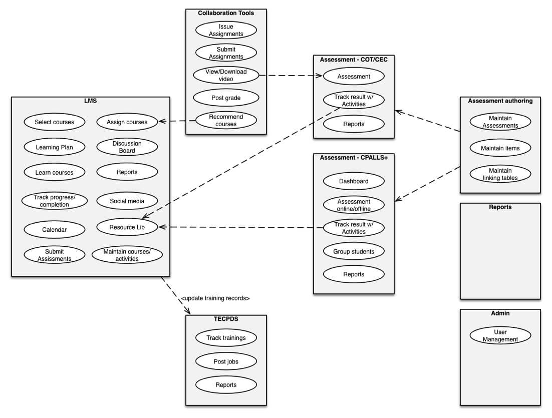 Diagram of system integration within Engage web application.